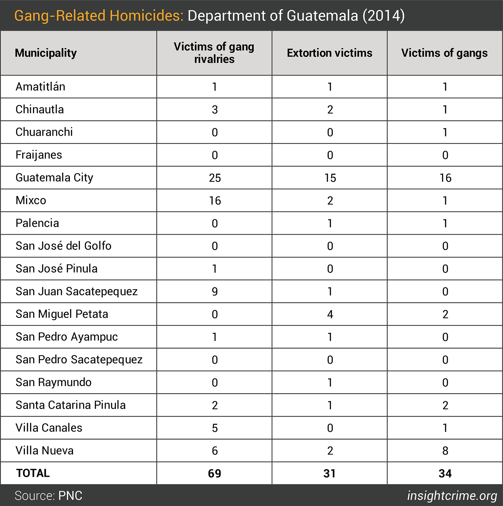 Table-3-Gang-related Homicides - Department of Guatemala - 2014-01