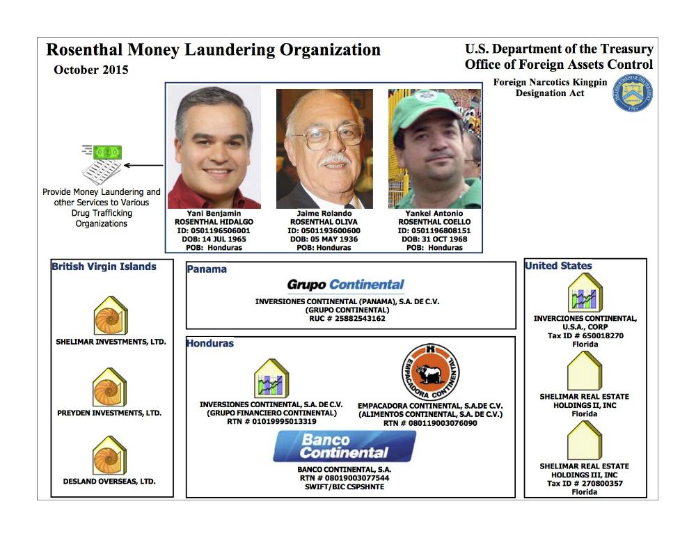 US Treasury Rosenthal Organization