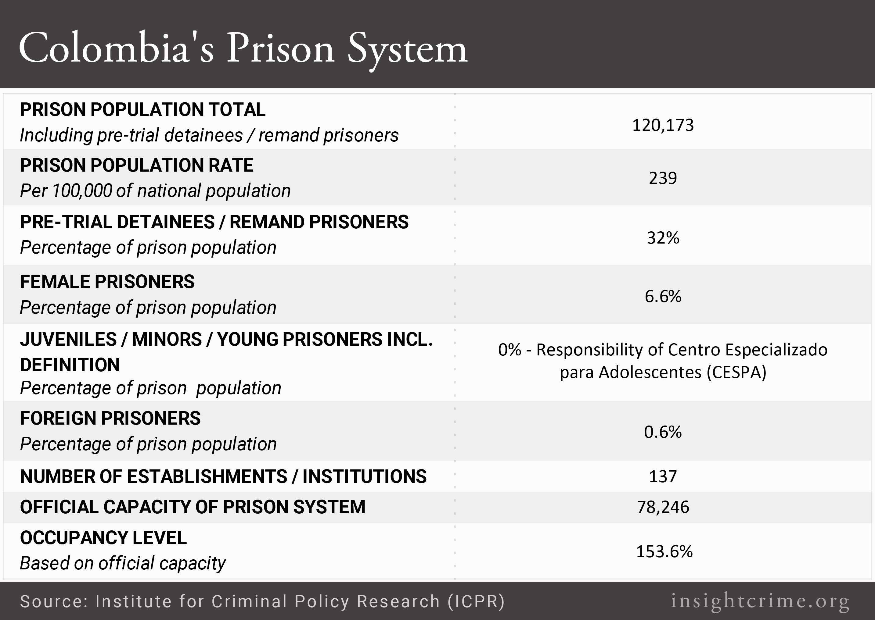 colombia-prison-system