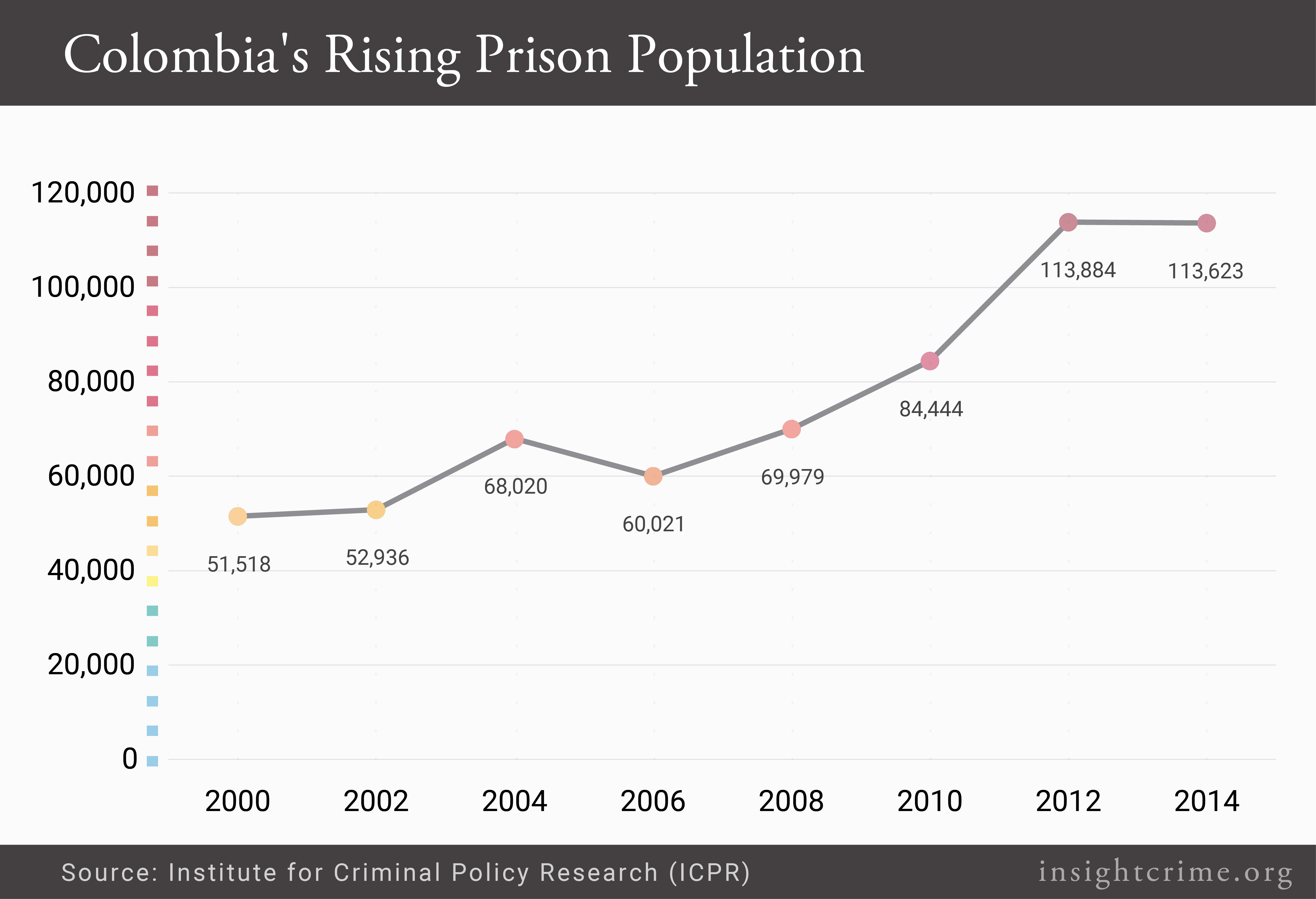 colombia-rising-prison-population