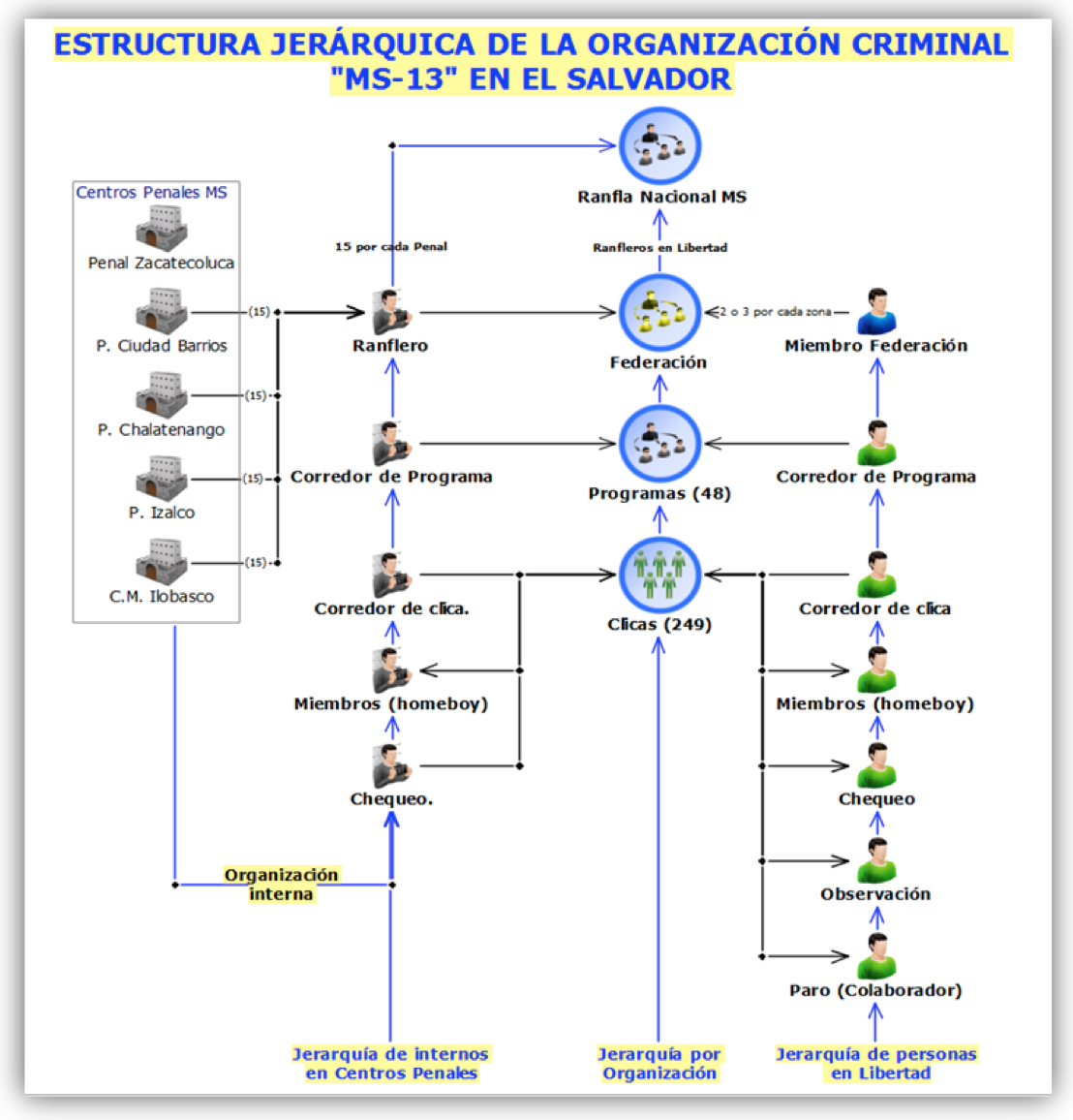 el-salvador-ms13-hierarchy