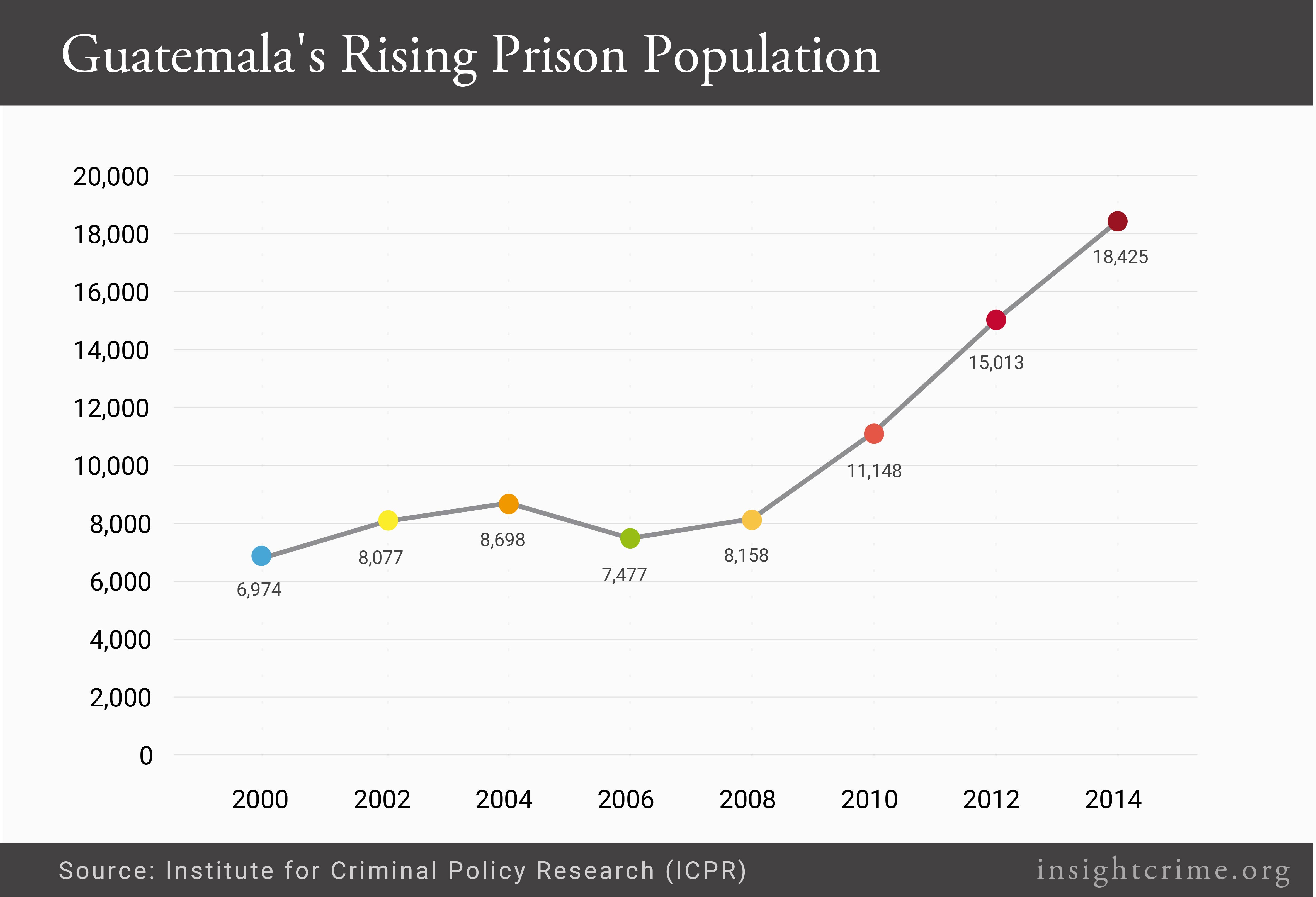 Graphic-Guatemala-Prison-Population-Growth