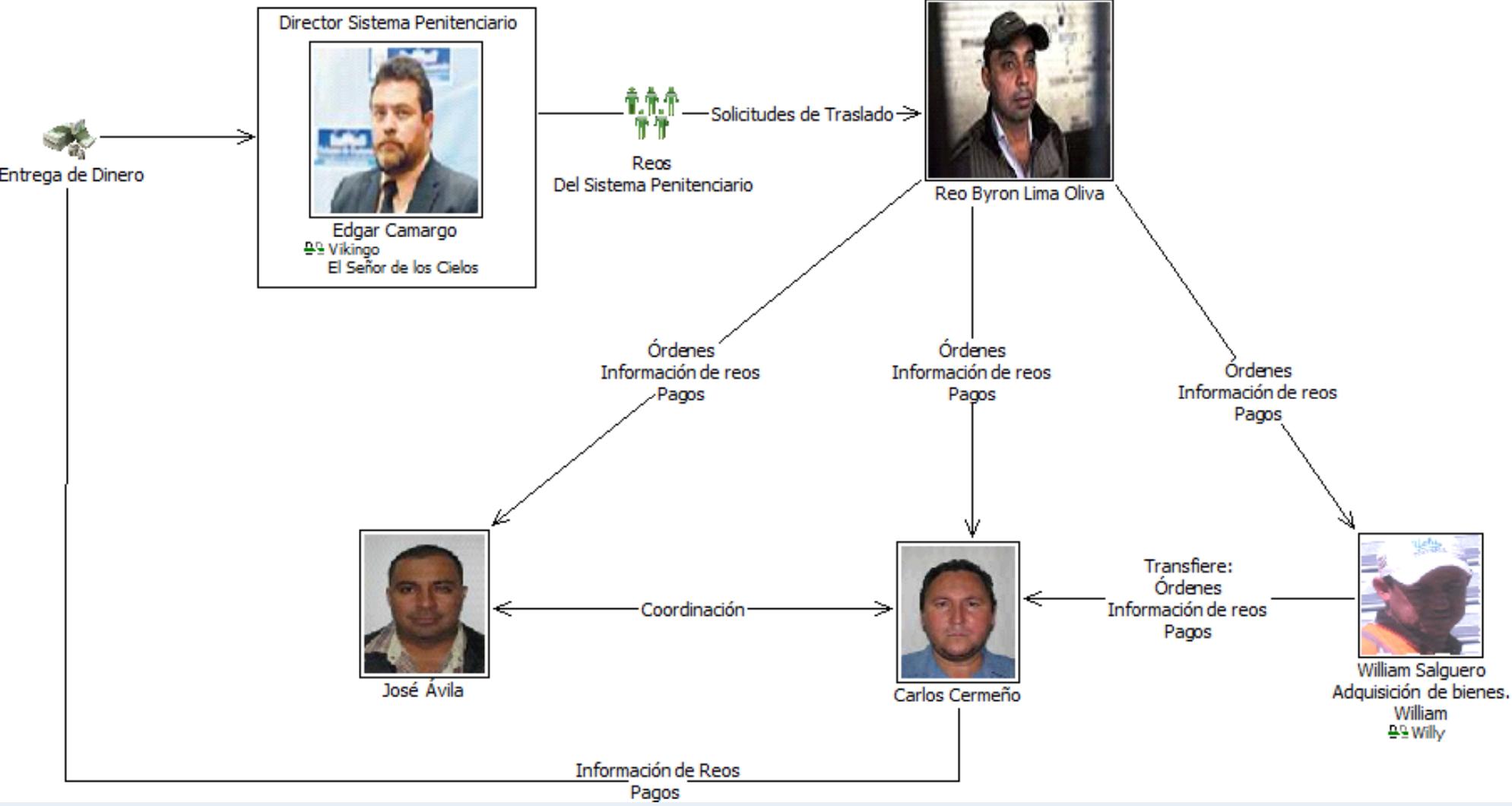 byron-lima-criminal-organization