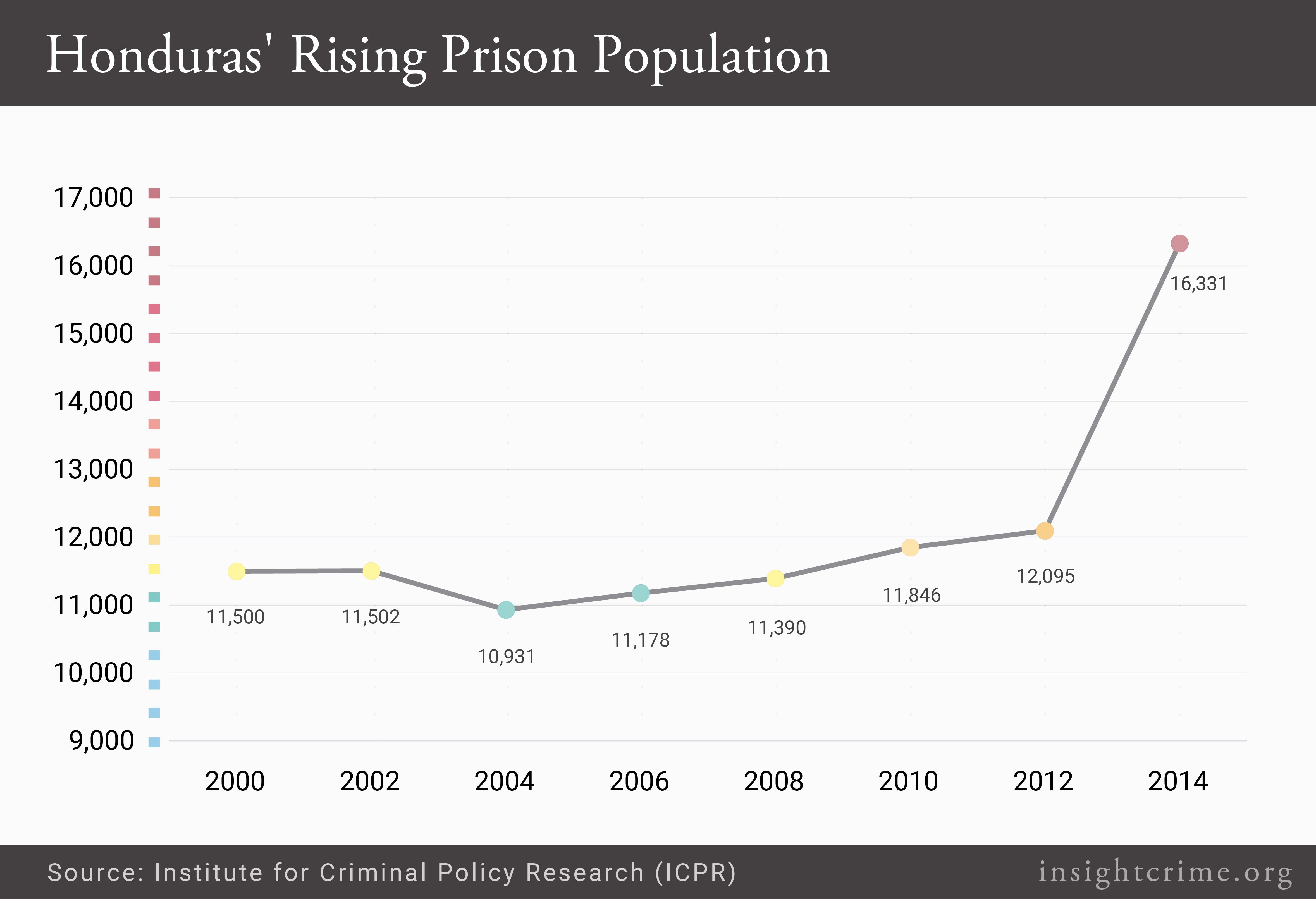 Honduras Rising Prison Population