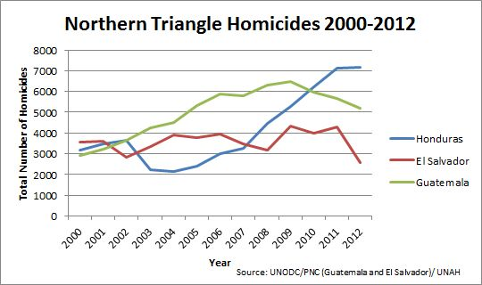 Northern Triangle Homicides