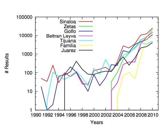 cartel graph