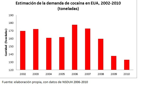 cocaine demand