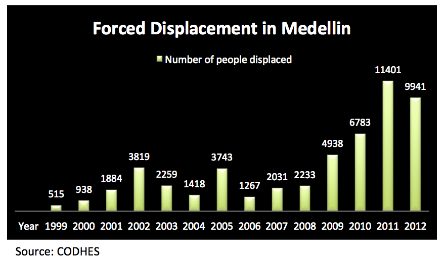 Displacement in Medellin