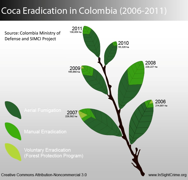 colombia-coca eradication
