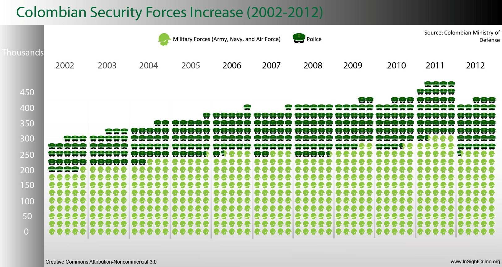 colombia-security-forces