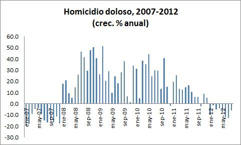 homicidio-2012-crecimiento