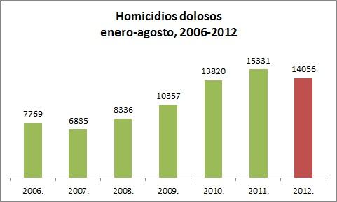 homicidio-acumulado-enero-agosto1
