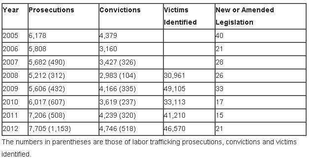 humantraffickingchart