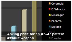 Asking price for an AK-47 pattern assault weapon