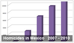 Mexico Homicides