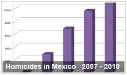 Mexico Homicides