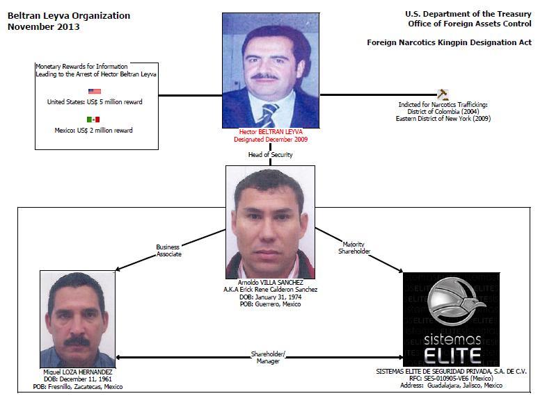 mexico blo org chart via ofac