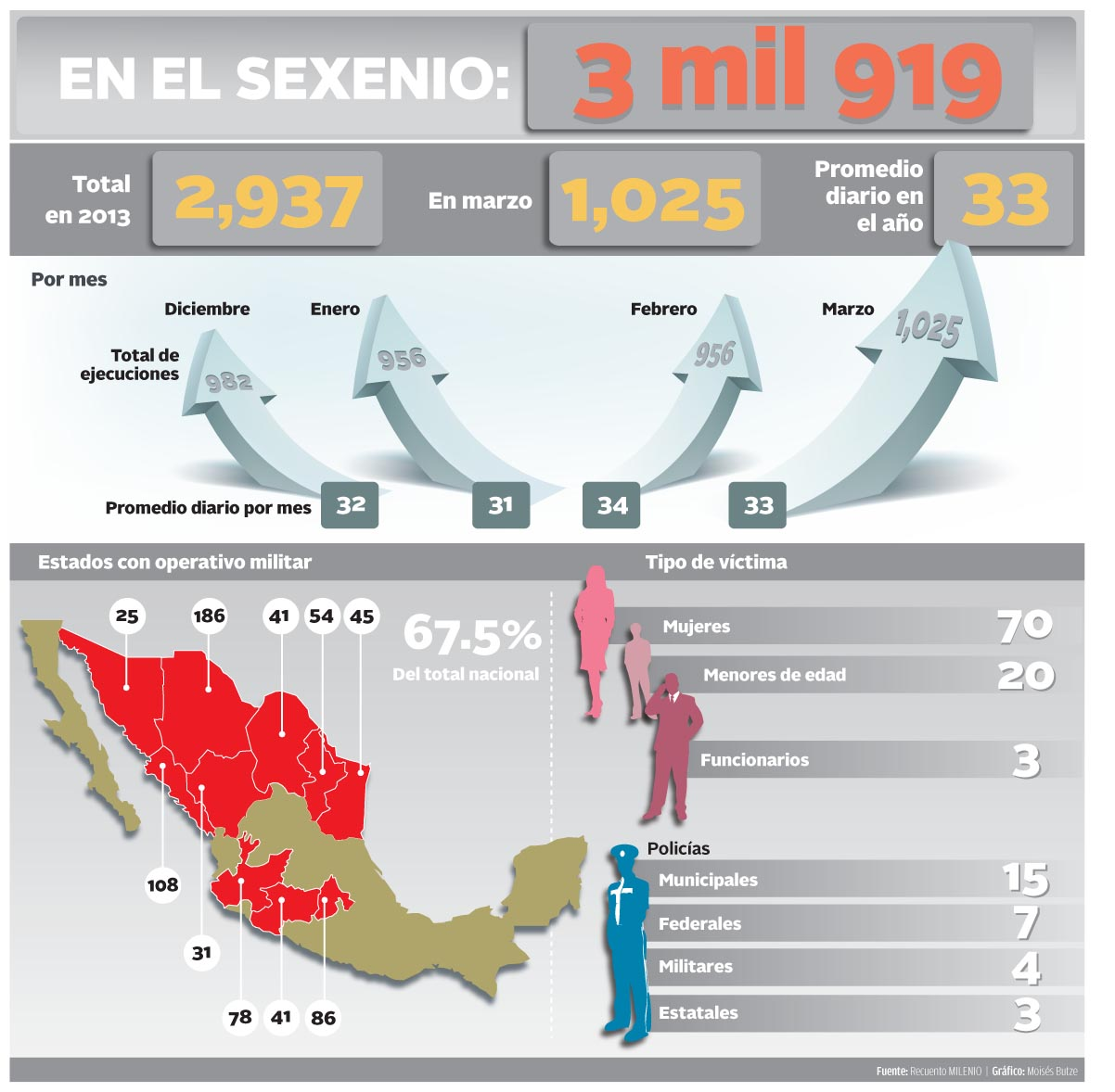 mexico homicides 0313 milenio