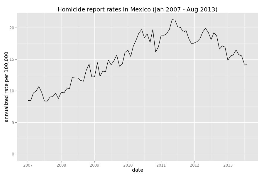 mexico homicides 2007 2013