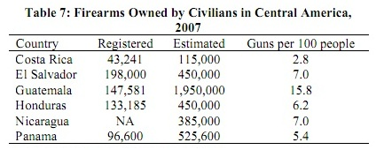 Firearms_Owned_by_Civilians