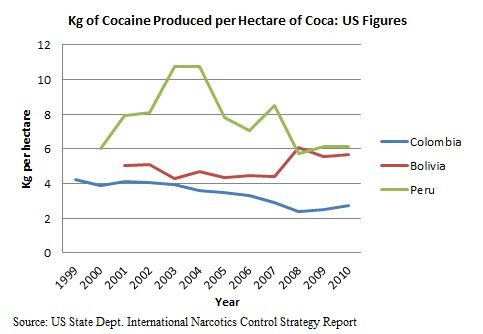an analysis of the colombia plan Is the us-backed anti-drug war in colombia really a success worth replicating in afghanistan.