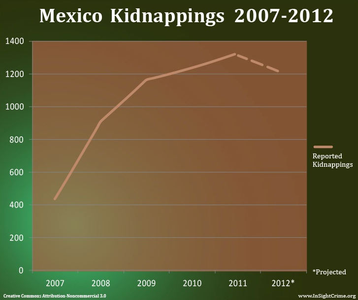 Mexico_Kidnappings_2007-2012