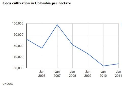 coca_colombia_2011