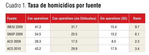 homicide_rate