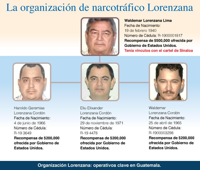 lorenzanos_graph