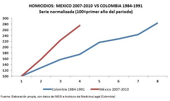 mex_colombia_graph
