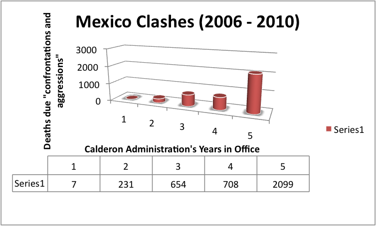 mexico_clashes_chart