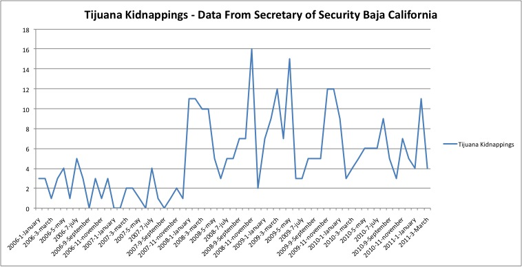 tijuana_kidnappings_graph