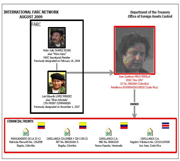 An OFAC outline of a FARC money launderng network