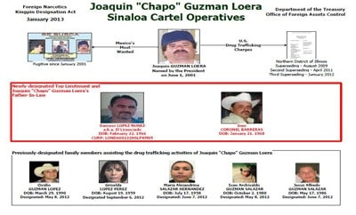 El Chapo family members sanctioned by US Treasury
