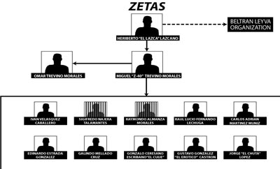 The Zetas have many different criminal nodes