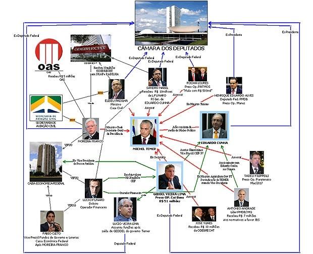 17-09-13-Brazil-Temer Diagram 2