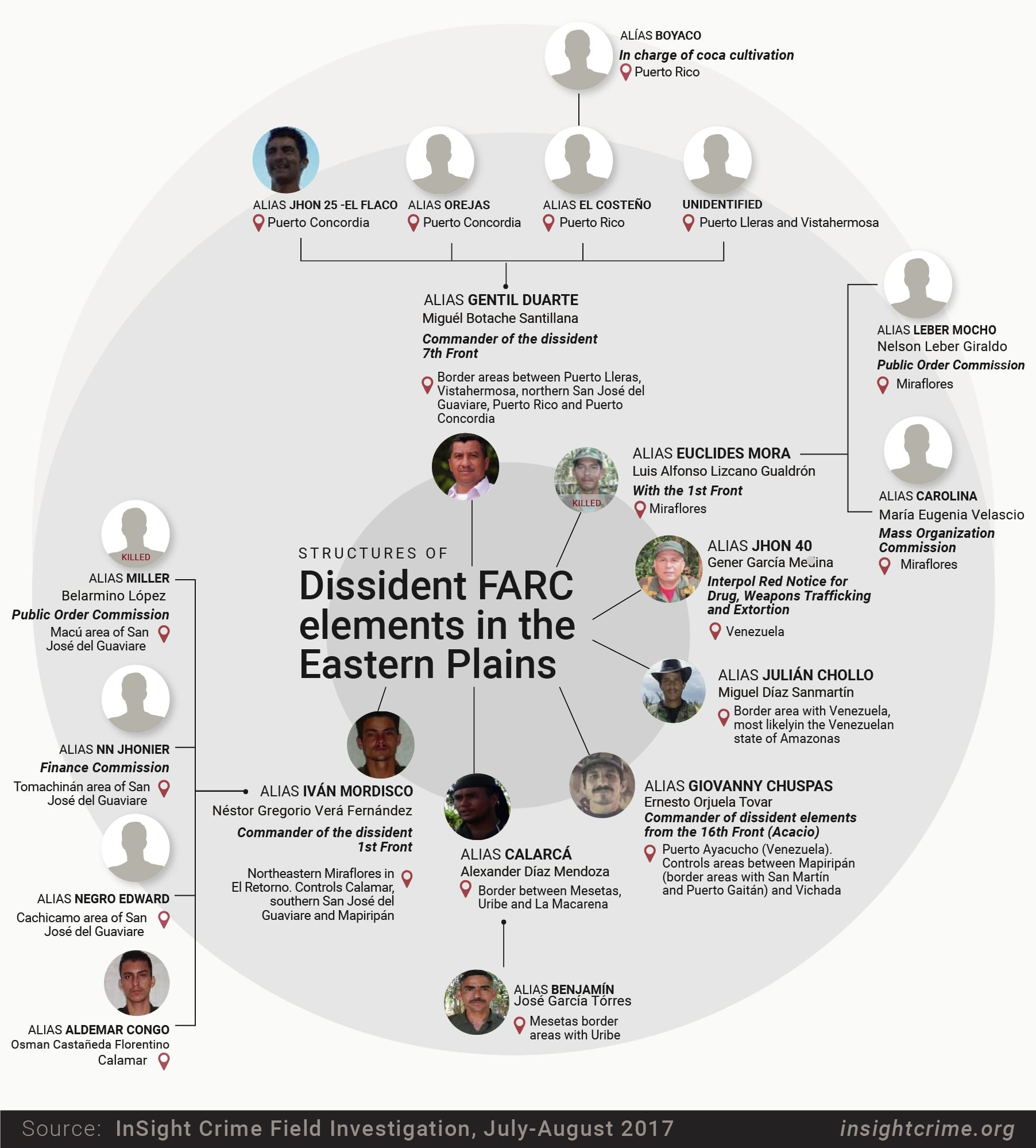 17-09-29-Colombia-Dissident Chart