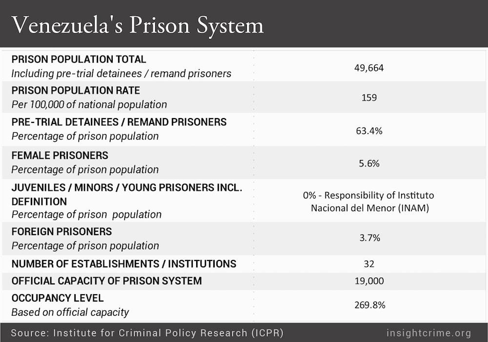 Venezuelas-Prison-System.ai-01