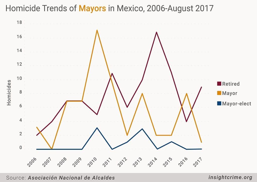 17-10-10-Mex-Gov Graph 2