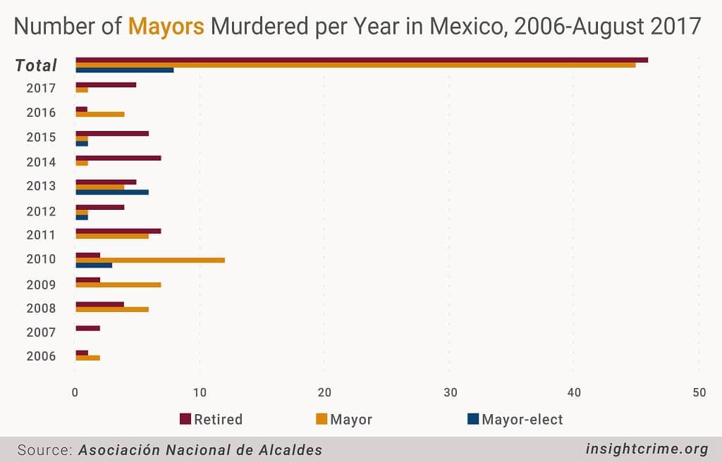 17-10-10-Mexico-Gov Graph 1