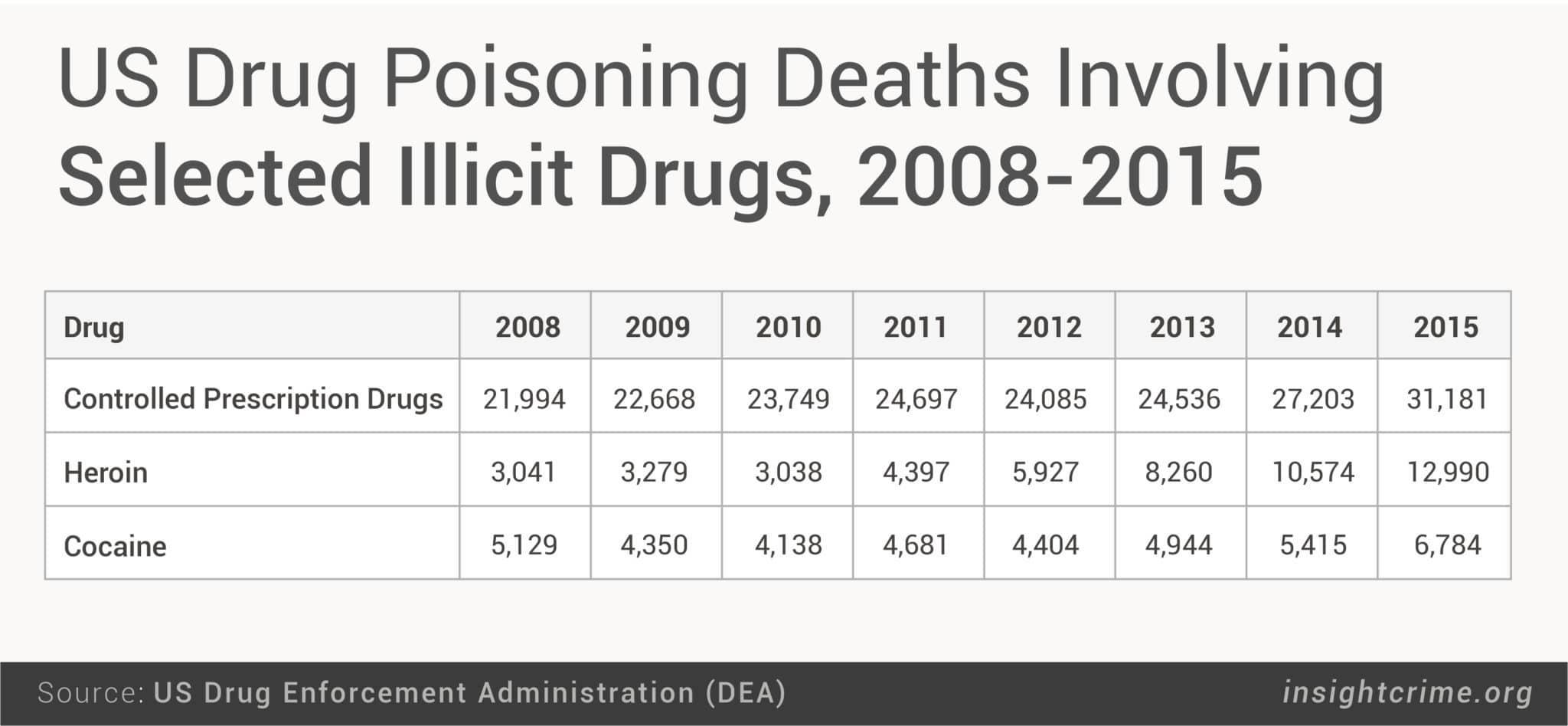 17-10-25-US-DEA Report graph