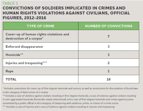17-11-06 Mex Convictions