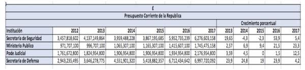 17-11-15 Honduras Budgets