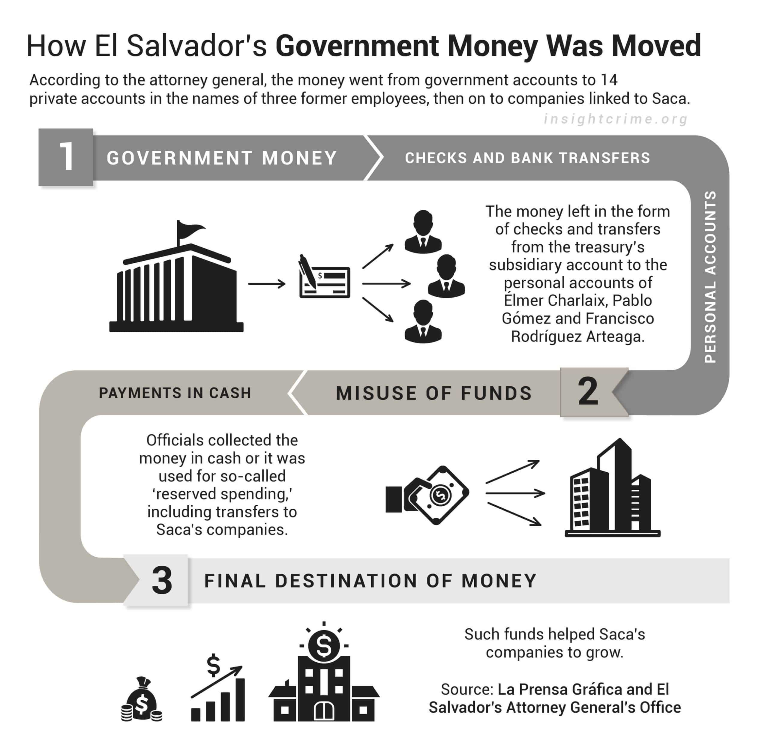 How El Salvador's former president Antonio Saca pilfered $300 million in public funds.