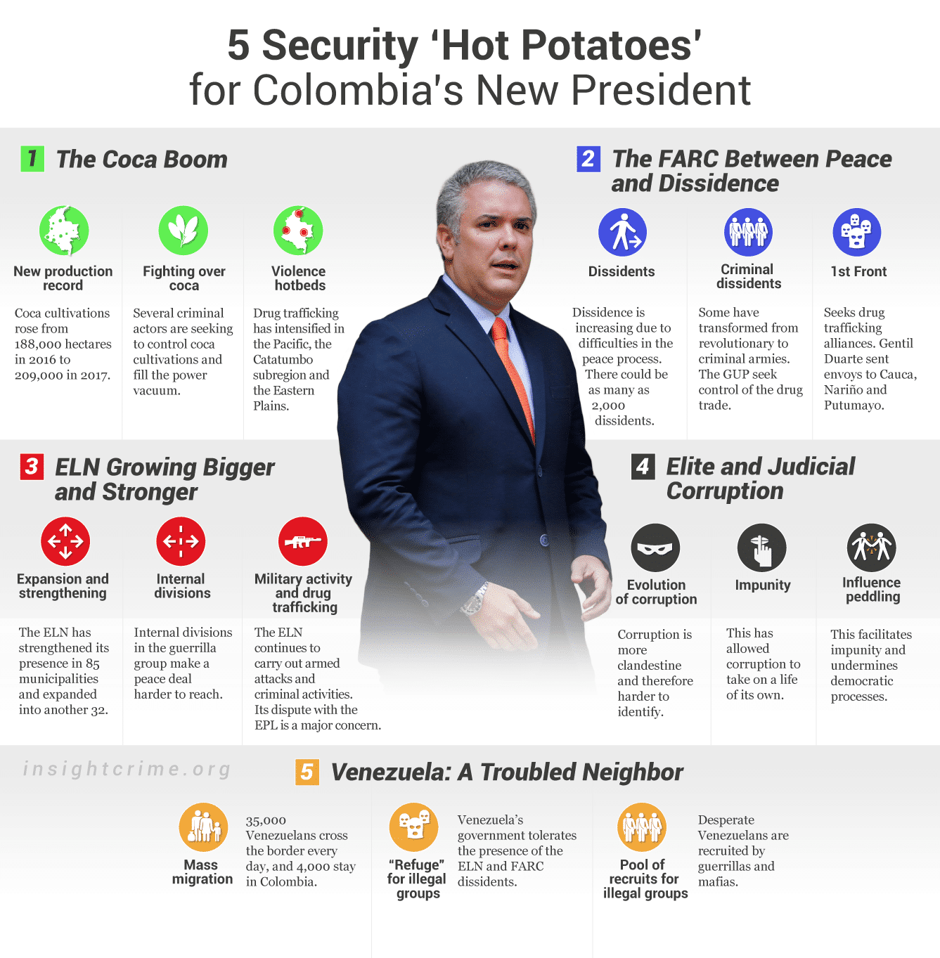 Security Hot Potatoes for Colombia President Iván Duque