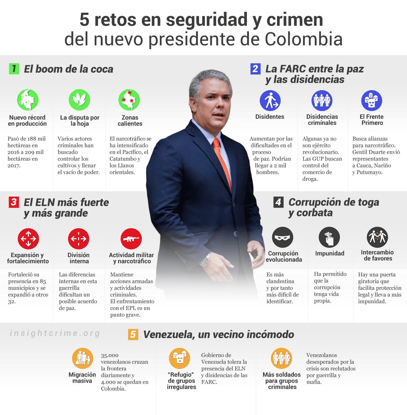 Ivan-Duque-grafico-5-Retos-en-seguridad-y-crimen-del-nuevo-presidente-de-colombia