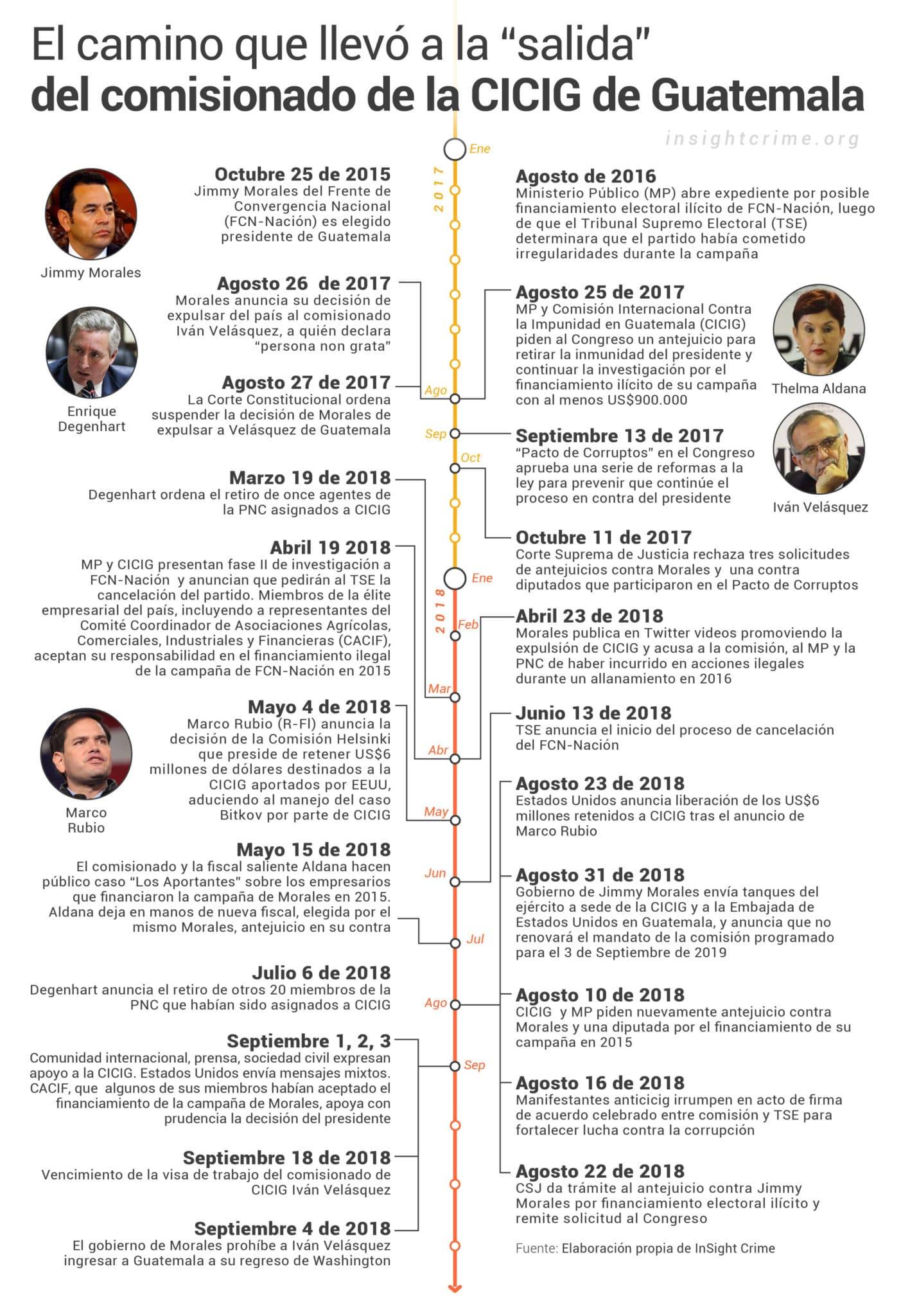 Cronología de la confrontación entre el presidente de Guatemala Jimmy Morales y el comisionado de la CICIG Iván Velásquez