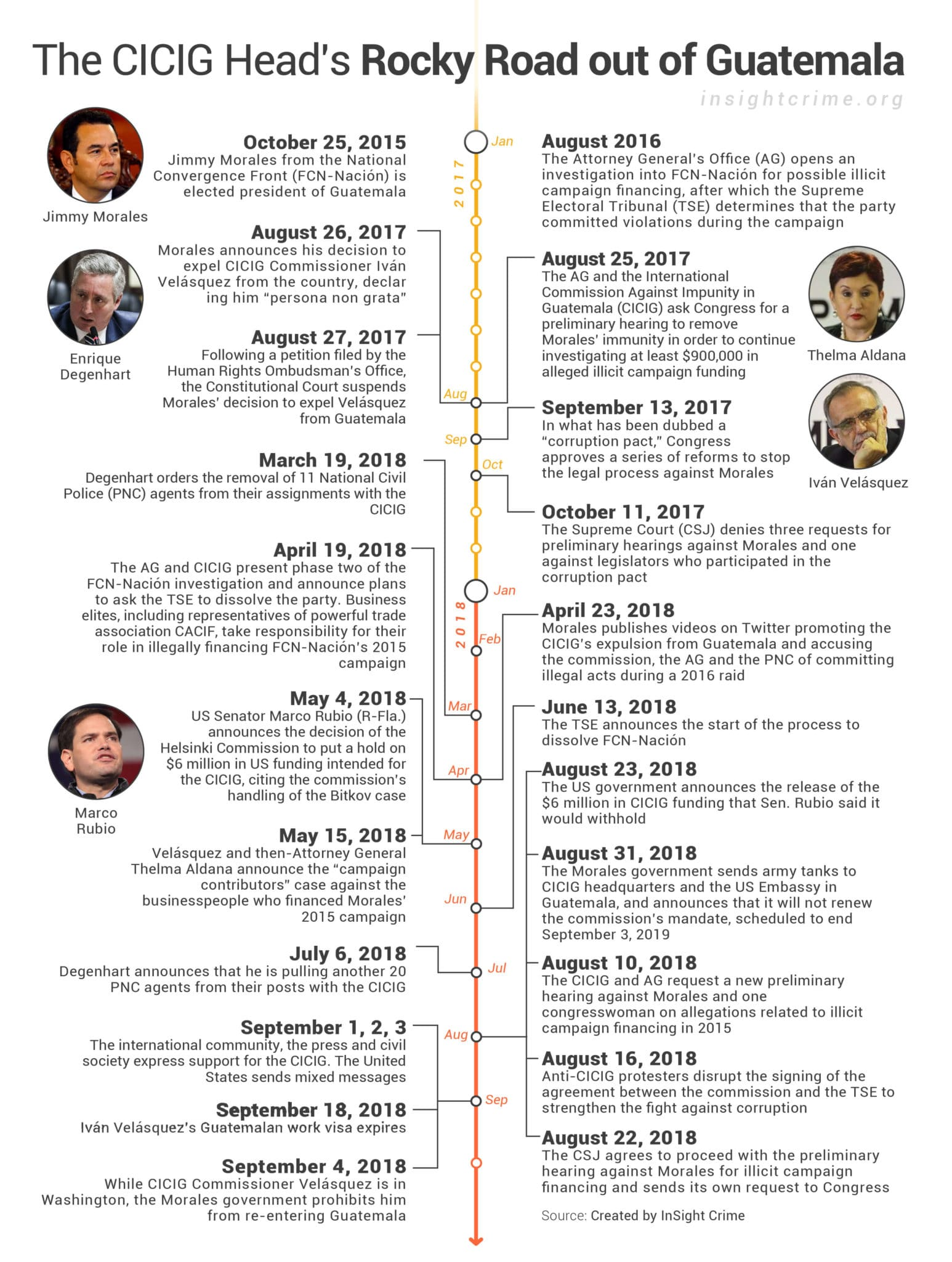 Timeline of CICIG head Iván Velásquez's road out of Guatemala
