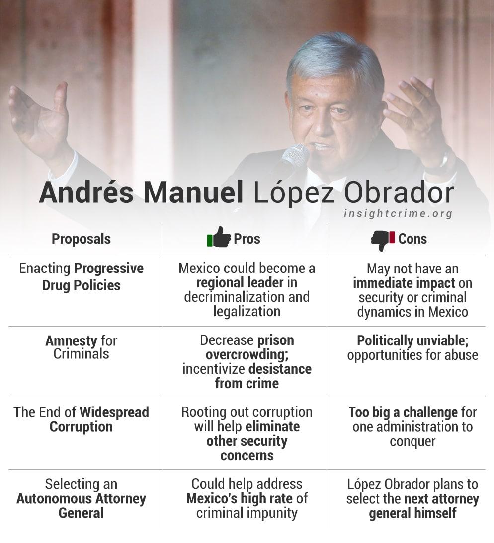 Mexico President Andrés Manuel López Obrador's proposals